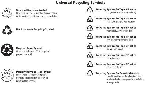Recycling Symbols Vector Free Vector In Adobe Illustrator Ai
