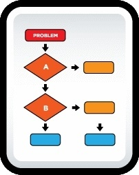 Document Flow Chart