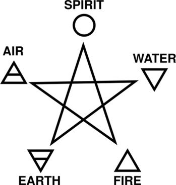 Five Elements and Pentagram