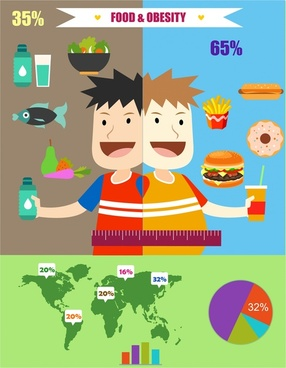 foods and obesity infographic illustration with analysis elements