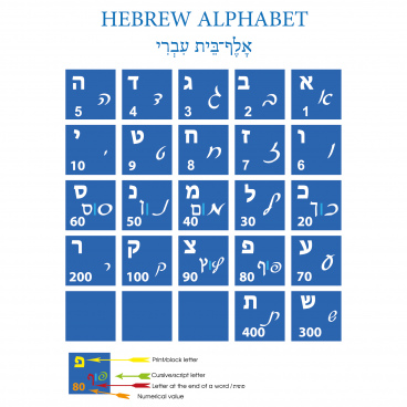 hebrew alphabet print cursive and numerical value