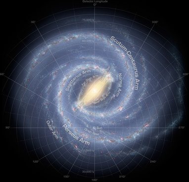 milky way solar system space