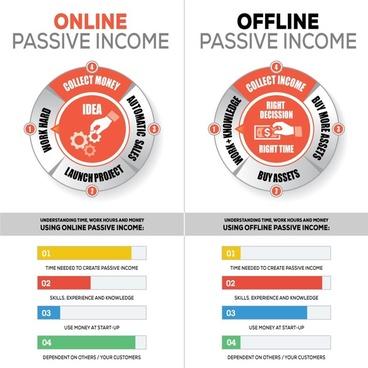 online passive income vs offline passive income