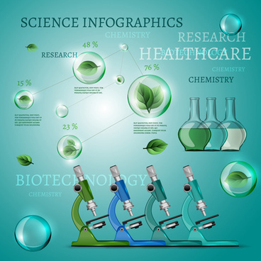 science with healthcare infographic template vector