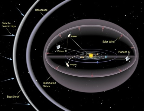 solar system space bow shock