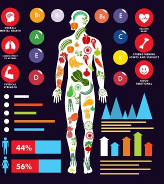 vitamin benefits infographic human body icon charts decor
