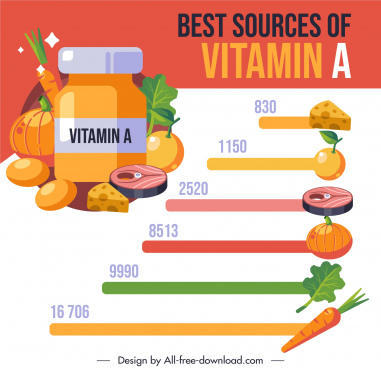 vitamin food infographic banner colorful decor rating sketch