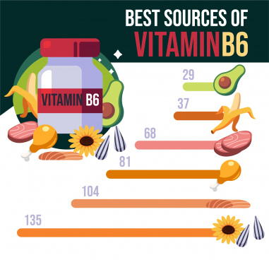vitamin source infographic food chart sketch colorful flat