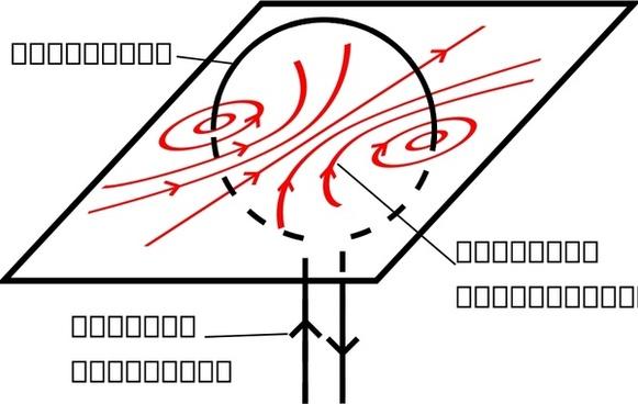 wire loop magnetic filed