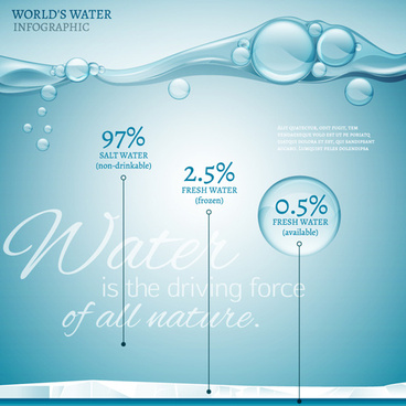 world water infographic vector